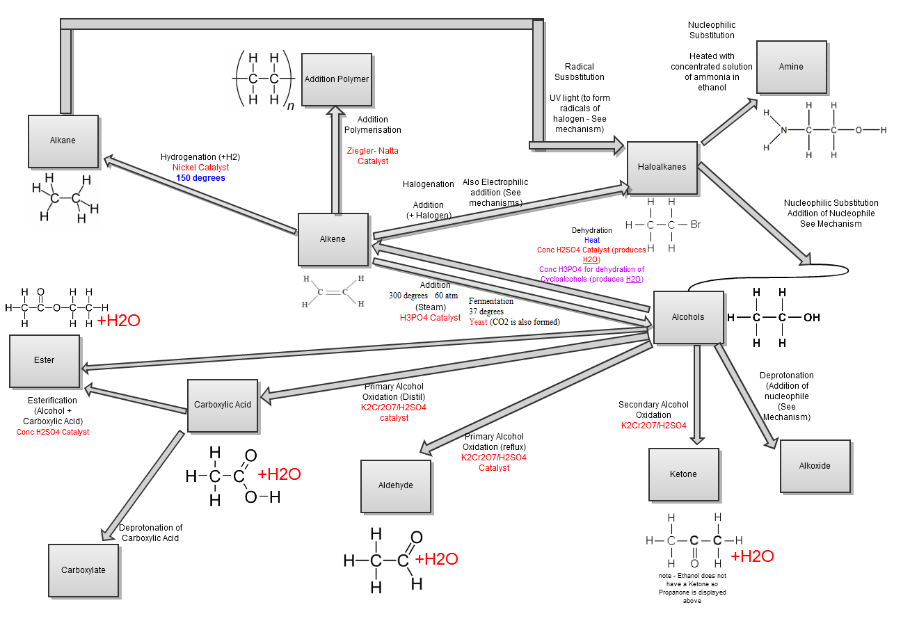 Click image for larger version.  Name:Chemistry_flowchart.png Views:7854 Size:81.7 KB ID:148503