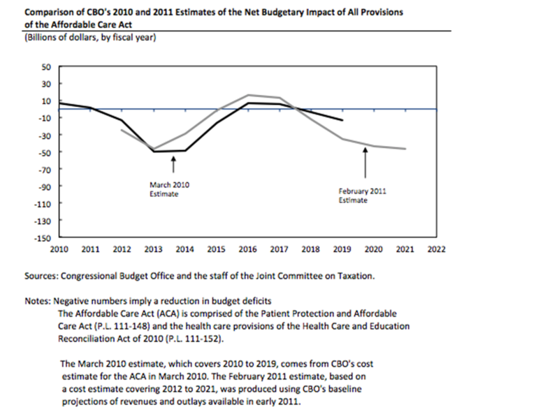Click image for larger version.  Name:800px-CBO_-_Budget_Impact_of_Affordable_Care_Act_-_March_2012.png Views:36 Size:167.9 KB ID:160926