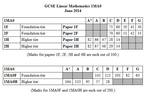 3 2 1 and scheme mathematics total 2017-1-16  1 270 ÷ (3 + 2 + 1) m1  mark scheme – gcse-mathematics (linear)– 43651h – november 2015 8of 24  16 is their total.