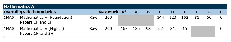 edexcel history level coursework mark scheme