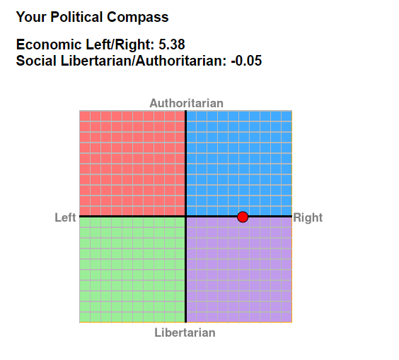 Name:  My political compass.png