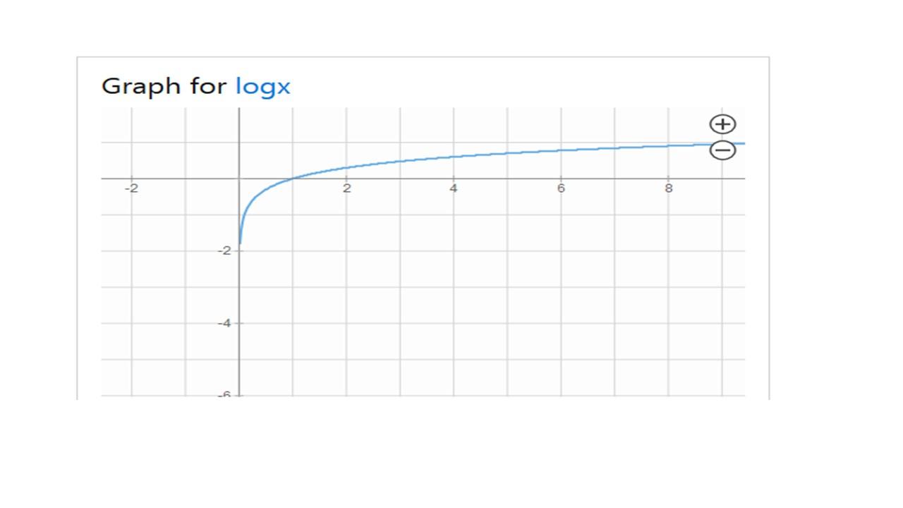 Name:  y=logx.jpg Views: 28 Size:  36.2 KB