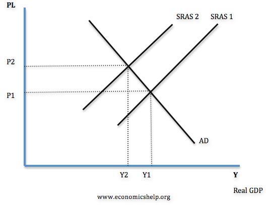 Name:  SRAS-supply-shift-left.jpg Views: 98 Size:  16.2 KB