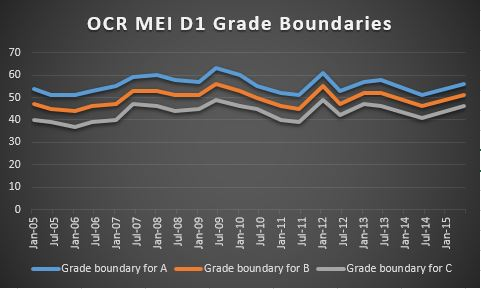 Name:  OCR MEI D1 Grade Boundaries.JPG Views: 259 Size:  19.8 KB