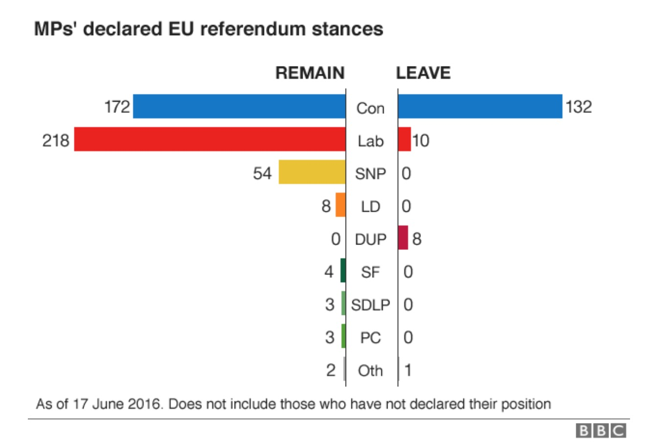 Name:  MPs Leave vs Remain.jpg