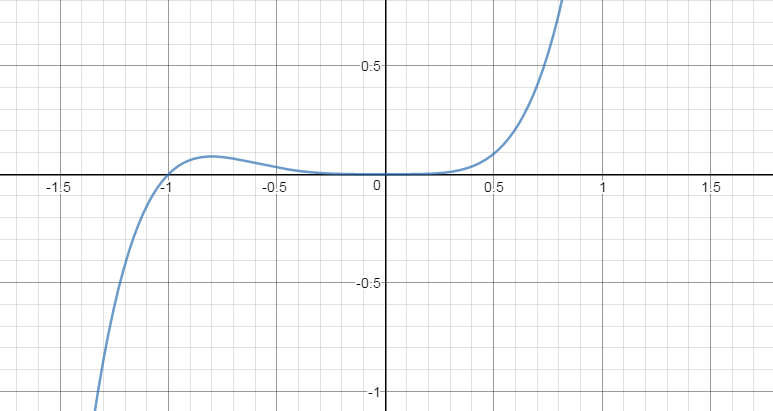 Name:  Inflection points.png Views: 48 Size:  6.0 KB