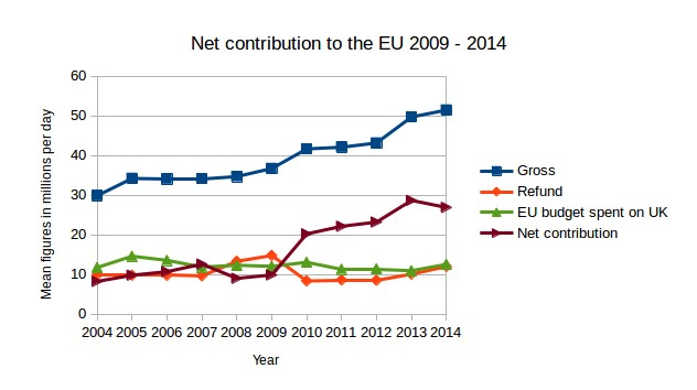 Name:  net contribution to the EU 2004 - 2014 cropped.jpg Views: 45 Size:  33.1 KB