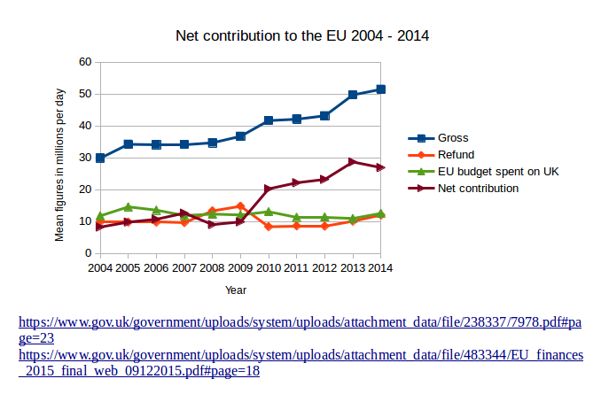 Name:  net contribution to the EU 2004 - 2014.png Views: 115 Size:  40.4 KB