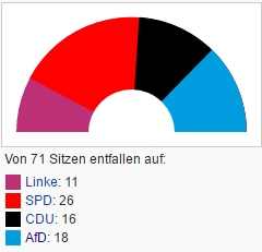 Name:  2016_09_05_01_01_27_Landtagswahl_in_Mecklenburg_Vorpommern_2016_Wikipedia.jpg Views: 167 Size:  20.7 KB