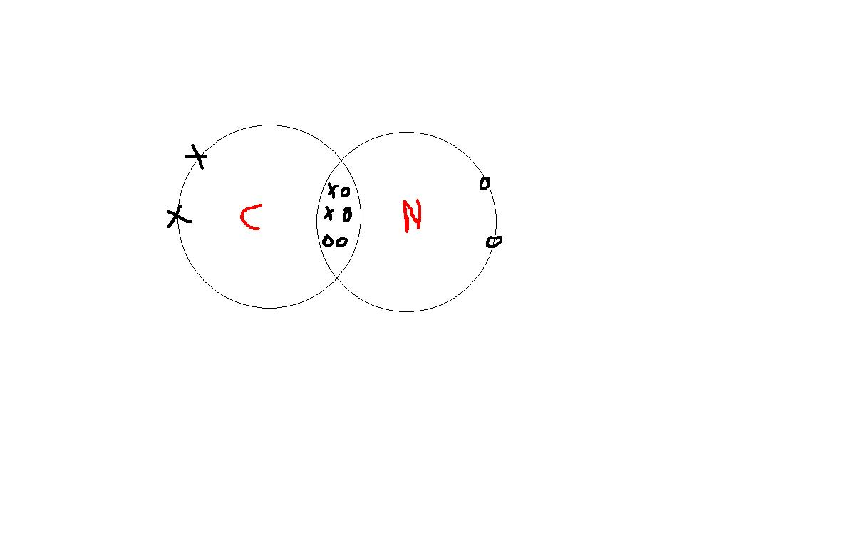 Dot And Cross Structure Of Cn-