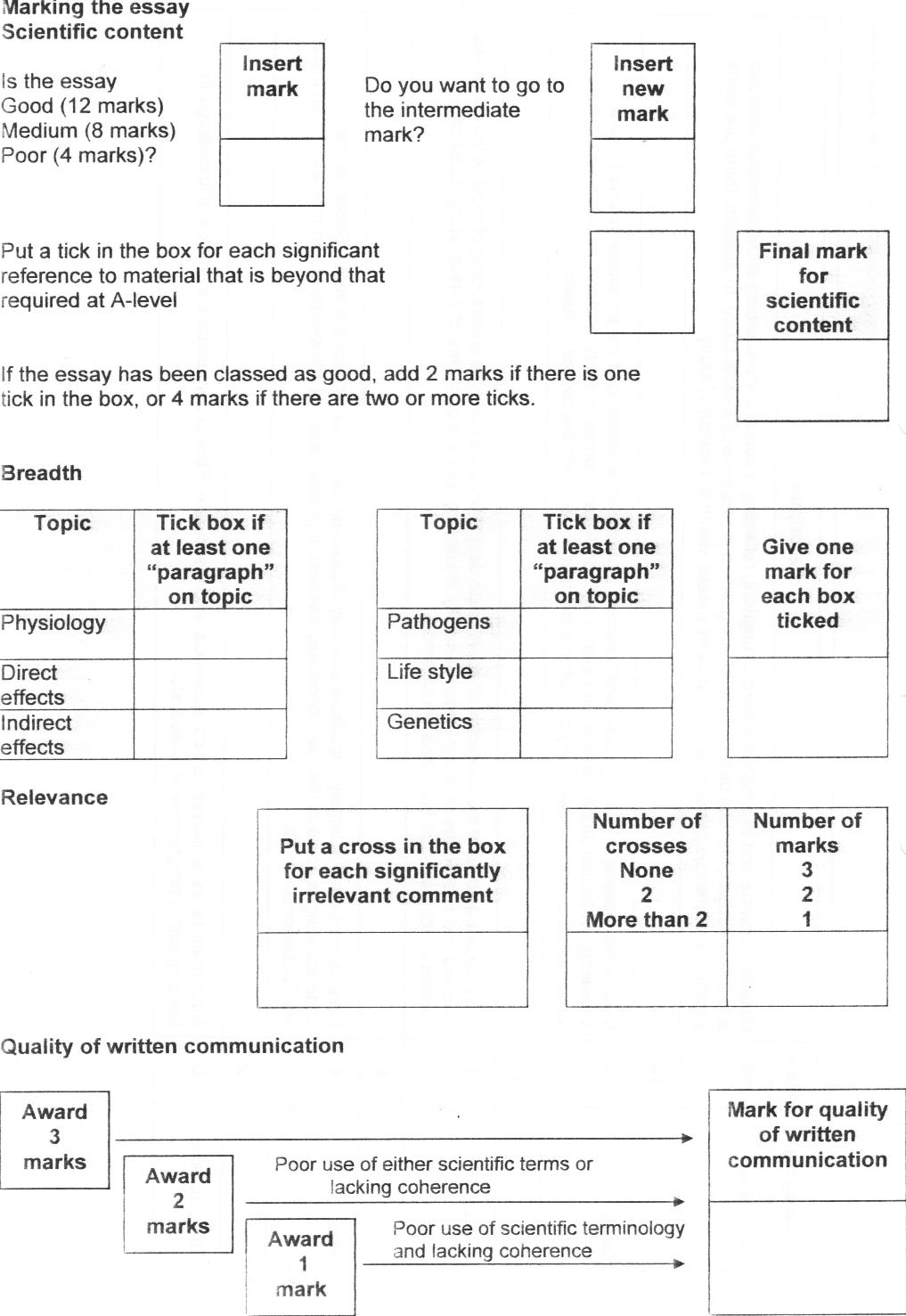 aqa synoptic essay mark scheme Aqa synoptic essay notes this resource lists essay titles and the indicative content from the mark schemes essay in a-level biology paper 3.