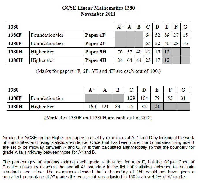 gcse maths intermediate paper Learning gcse maths: algebra, fractions and logic (fun gcse maths revision quizzes to teach students in year 10 and year 11) you probably know mathematics as 'maths' or possibly, 'that subject that gives me a headache.