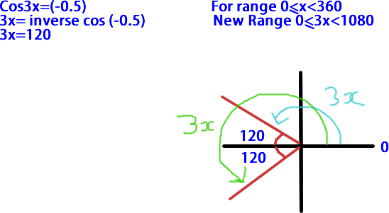 Castquadrant Diagram Trig Equations C2 Help Please The Student Room
