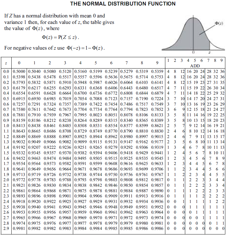 search results for normal distribution table calendar 2015