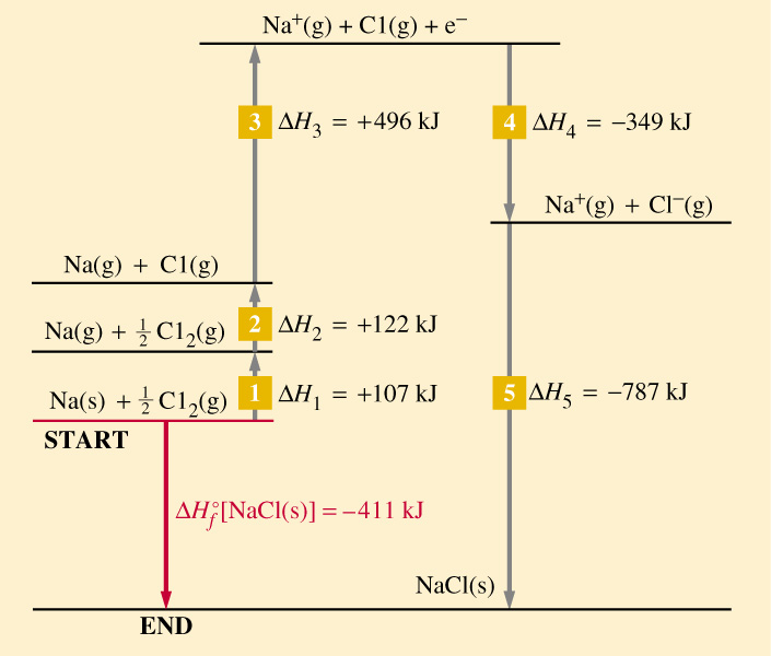 Born-Haber Cycle for Al2O3 - The Student Room