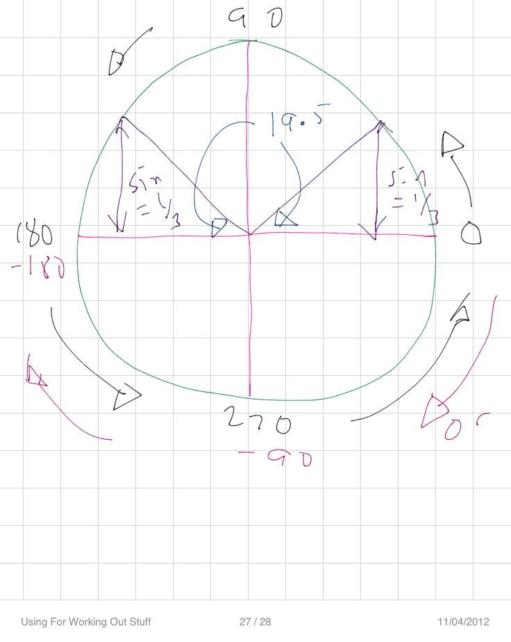 C2 Trig Cast Diagrams The Student Room