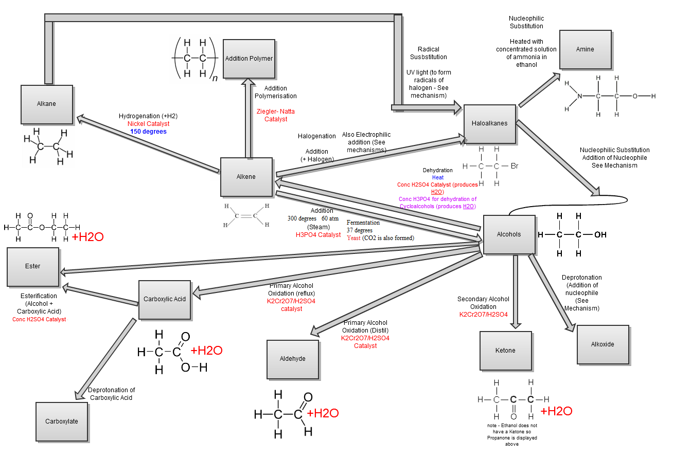 ocr chemistry f f revision notes the student room ocr chemistry f321 f322 revision notes