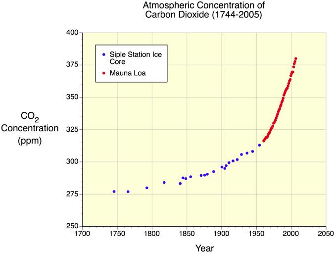 Name:  co2-atmosphere.jpg Views: 116 Size:  54.6 KB