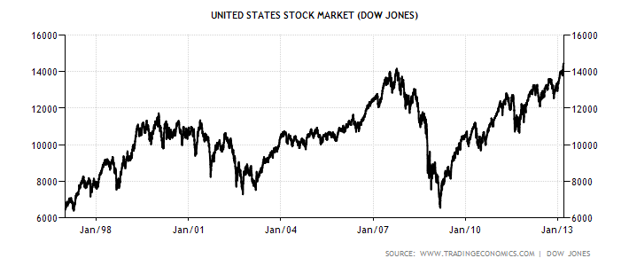 Name:  united-states-stock-market.png Views: 72 Size:  18.2 KB