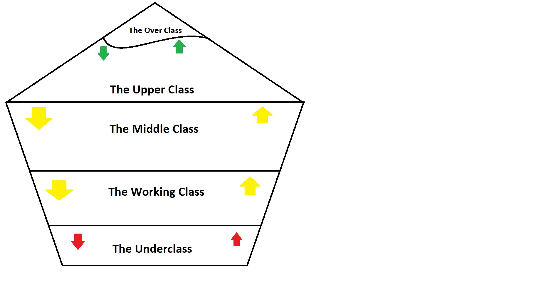 The seven social classes of the UK - The Student Room