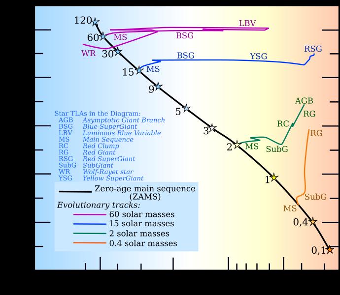 Name:  690px-Stellar_evolutionary_tracks-en.svg.png Views: 1406 Size:  101.9 KB