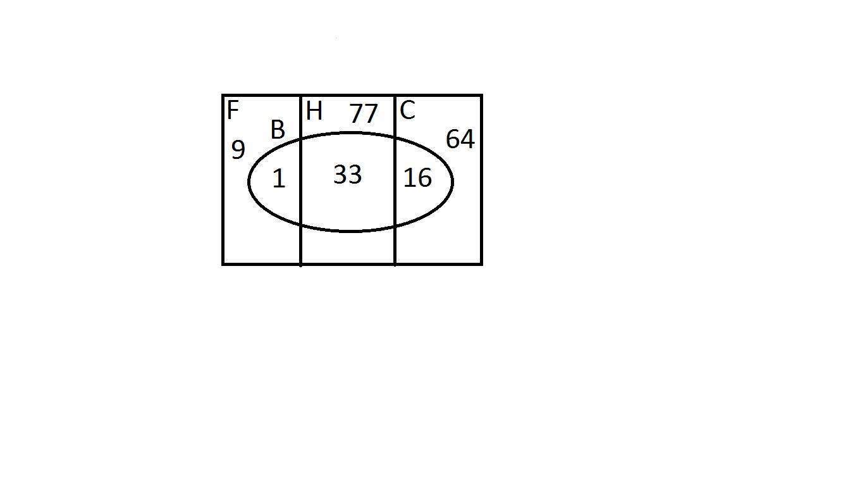 Name:  Venn Diagram Question Solution.png Views: 325 Size:  5.3 KB