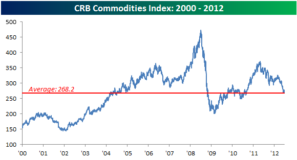 Name:  CRB%20Commodity%20Index062212.png Views: 77 Size:  11.1 KB