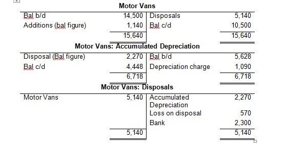 1999 and depreciation account (ii) for closing depreciation account profit and loss account dr (same amount as in (i)) to depreciation account under this method the asset account is not affected by the amount of depreciation and the asset appears in the ledger and balance sheet at its original cost until sold or discarded  depreciation for 1999 10,000 11,794 75,000.