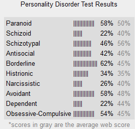 Personality disorder test - Post your results! :) - Page 13
