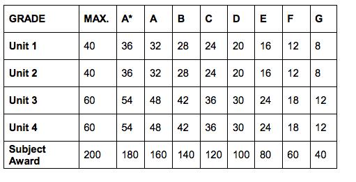 Ocr biology coursework grade boundaries gcse