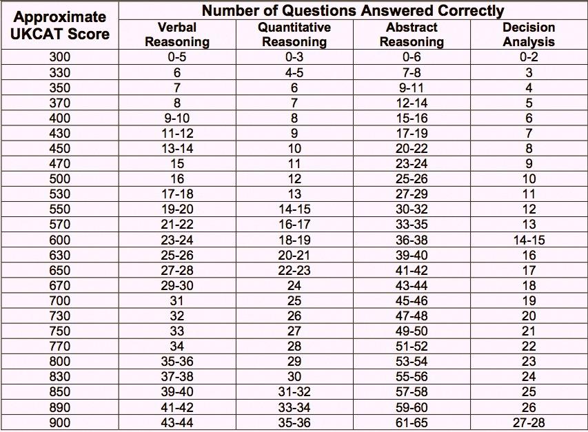 MEGATHREAD* - UKCAT 2014 Entry Discussion Megathread (inc  changes