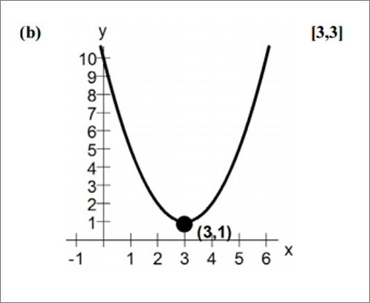 Name:  parabola graph.png Views: 85 Size:  53.7 KB