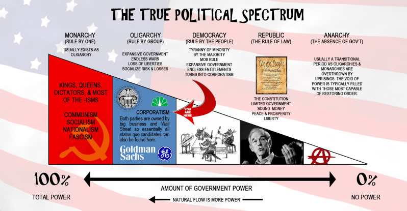 Name:  The-True-Political-Spectrum.jpg