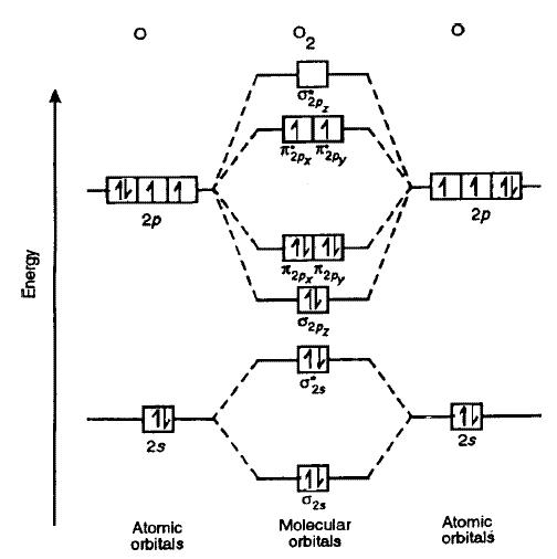 molecular orbital diagrams: p orbital sigma bonding