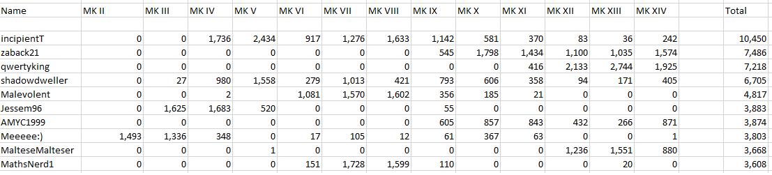 Name:  MK XIV Rankings.png Views: 247 Size:  9.8 KB