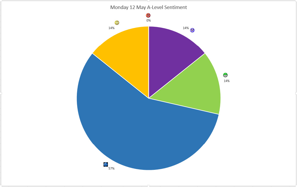 Name:  May 12 ALevel Sentiment.png