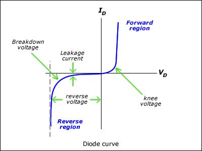 Name:  diode_graph.jpg Views: 496 Size:  34.3 KB