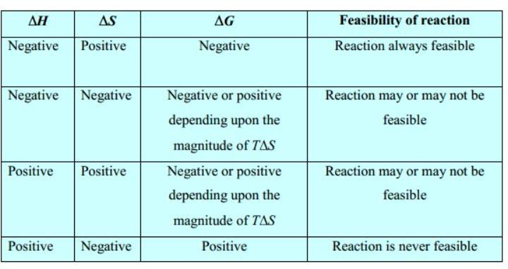 Aqa chem5 a2 chemistry june 17th 2014 page 69 the for Delta s table chemistry