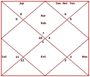 Vedic Astrology Thread: Post your time of birth, date of