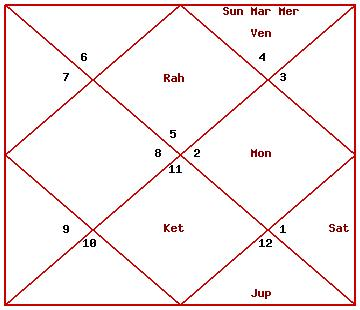 Vedic Astrology Thread: Post your time of birth, date of birth