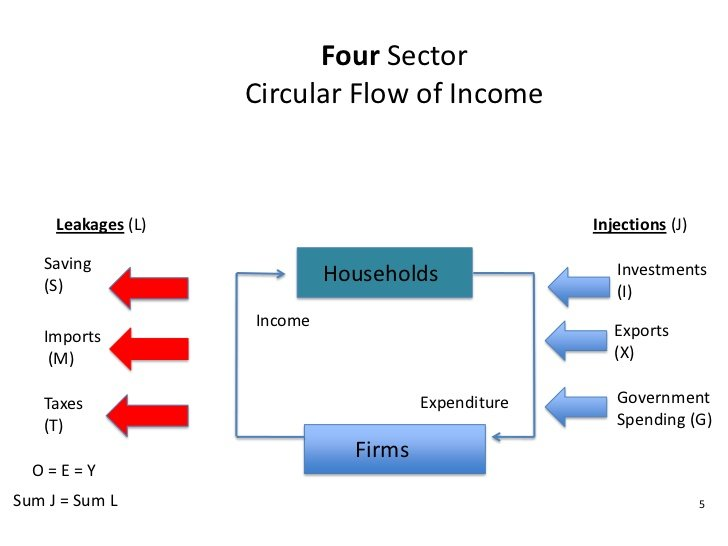 Please could someone explain to me the circular flow of income for how does the circular flow of income work ccuart Images