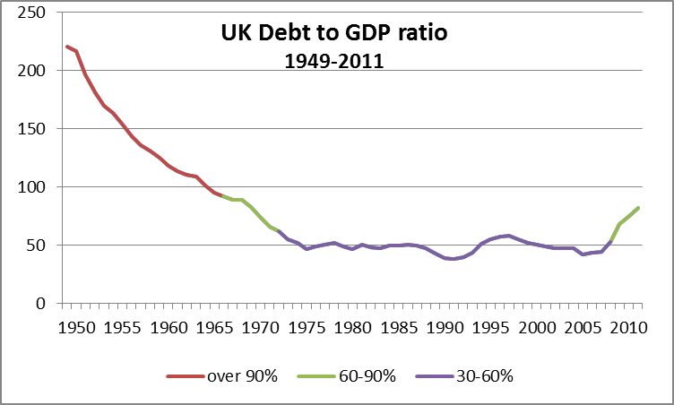 Name:  UK-debt-to-GDP-chart-1949-2011.png