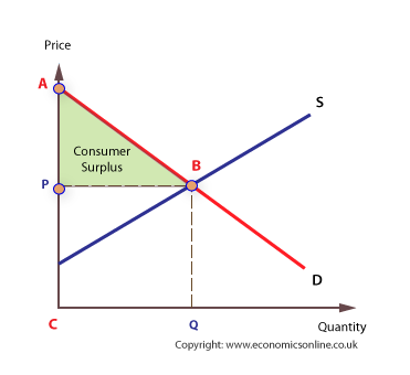 Name:  Consumer-surplus.png Views: 177 Size:  9.7 KB