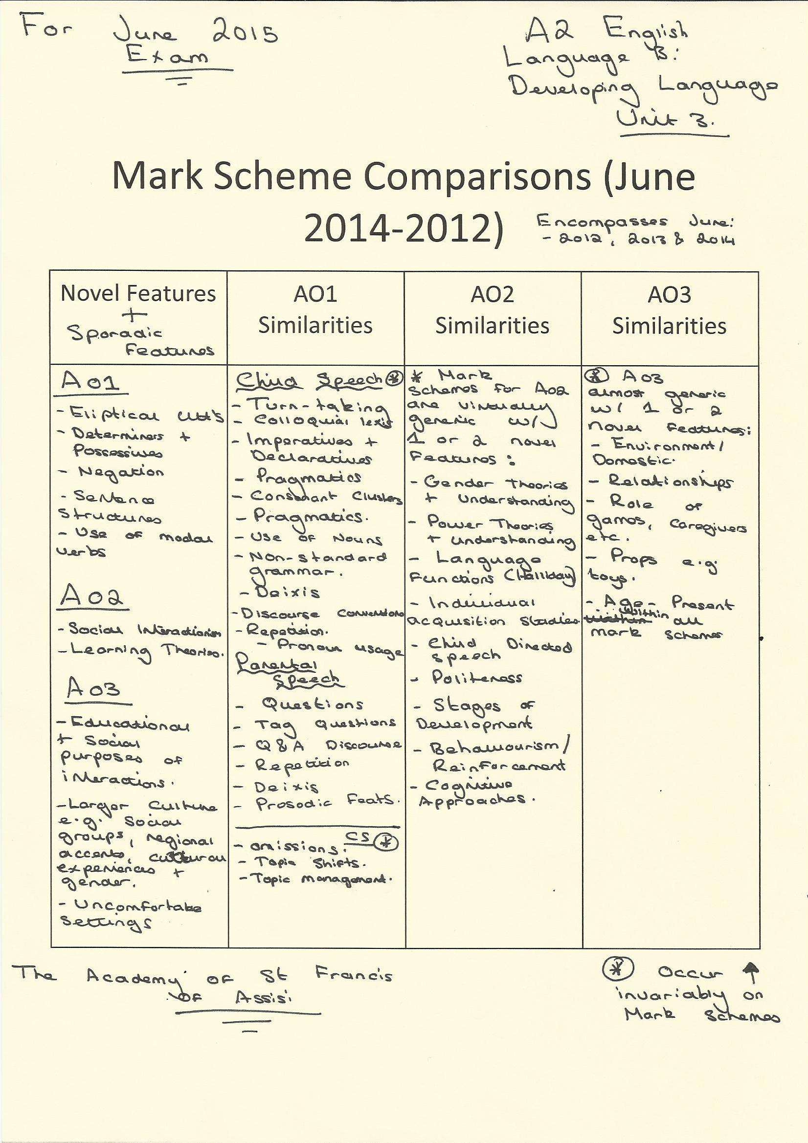 salters chemistry a2 coursework mark scheme (b) separate biology, chemistry and physics gcses can be studied this is  sometimes  in contrast the salters specification, one of the those offered by  ocr, takes a topic-based  of the marks in any science gcse must be assessed  through coursework  the shared mark scheme is intended to ensure that  standards are.