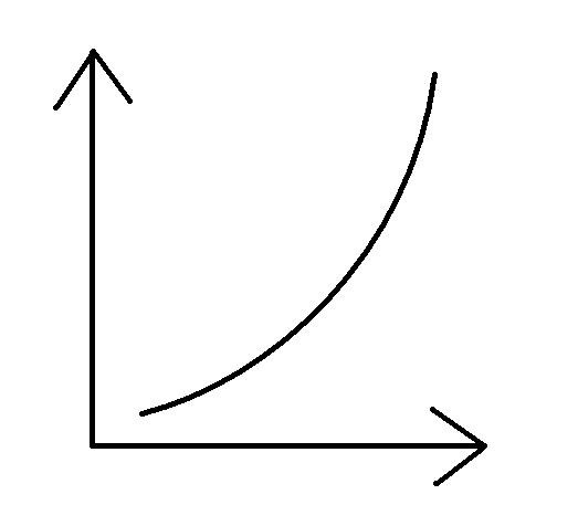 how to choose a curve for a grap