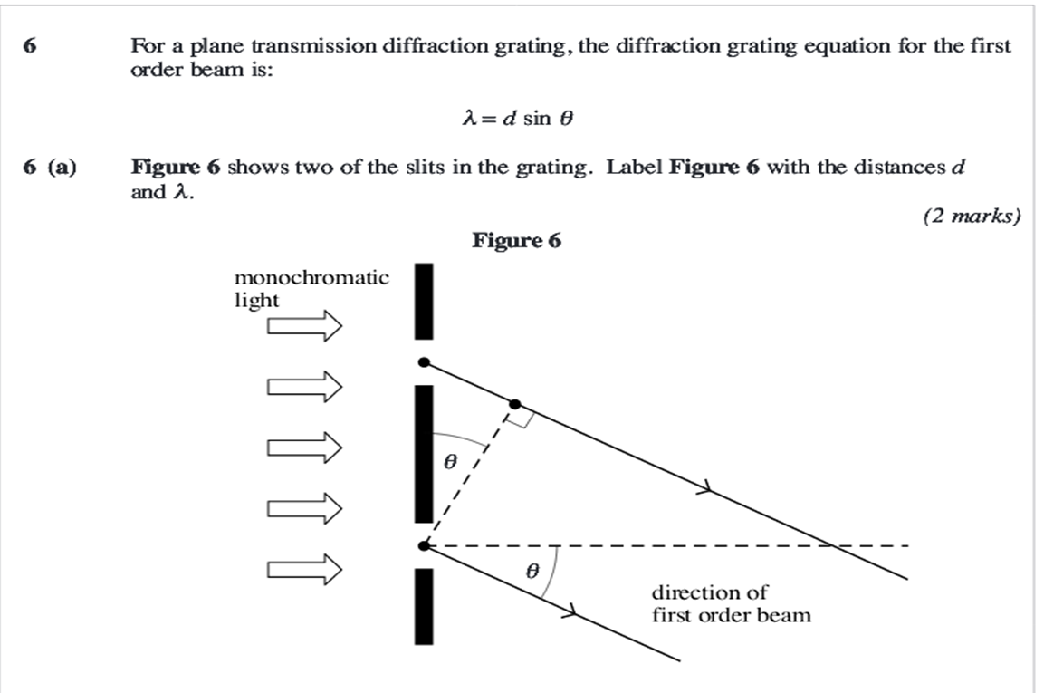 PHYA2 diffraction grating question help? label diagram - The