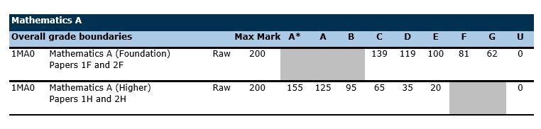 Additional coursework on resume grade boundaries