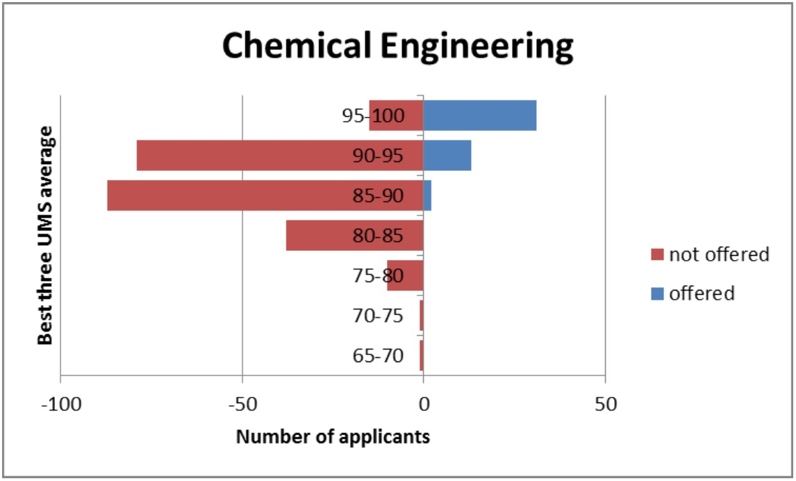chemical engineering personal statement cambridge 91 121 113 106 chemical engineering personal statement cambridge
