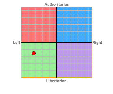 Name:  political compass.png Views: 41 Size:  10.2 KB