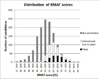 Megathread Bmat For 2016 Entry Discussion Page 180